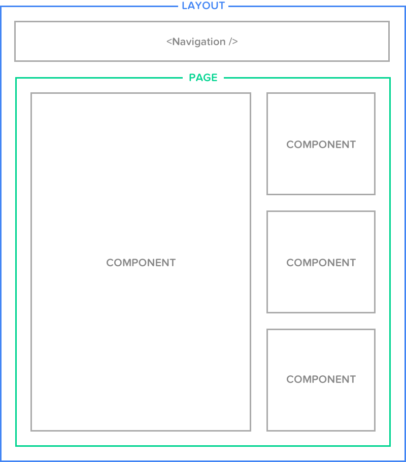 Layout, page, component diagram.