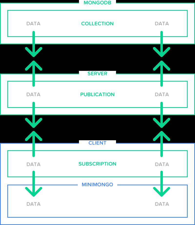 Publication, subscription diagram.