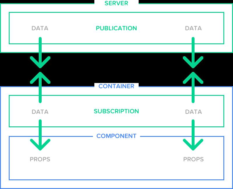 Server, container, component diagram.
